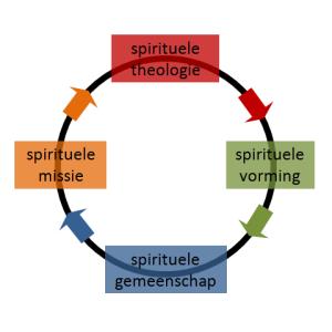 discipelschapsbasisvragen